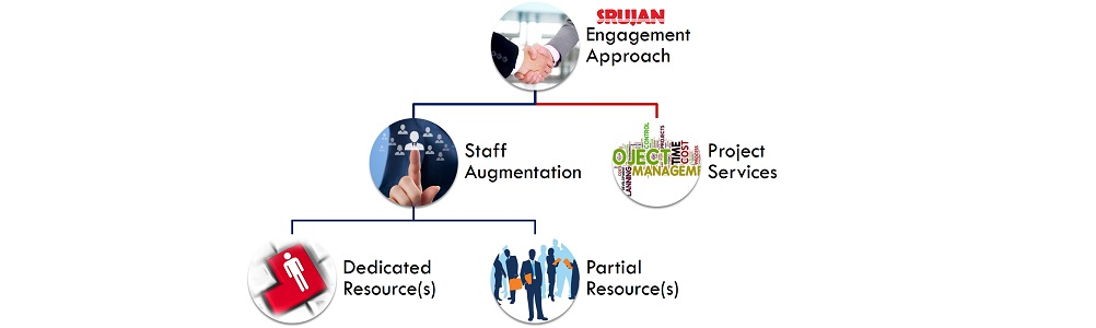 SRUJAN Technologies - Experts in Oracle Transportation